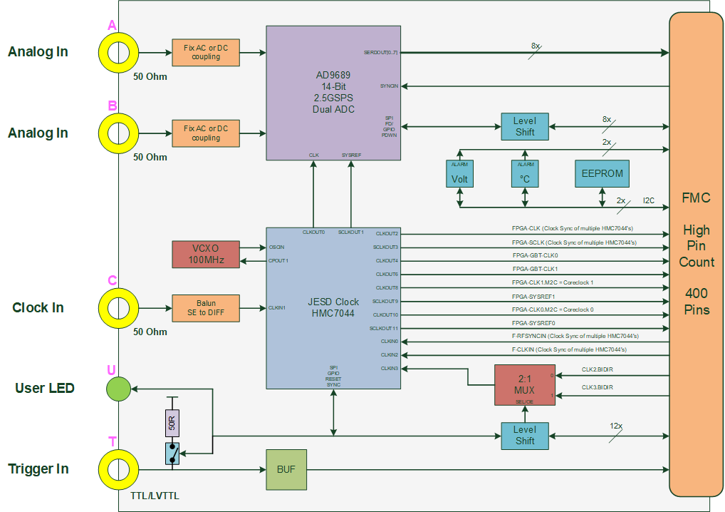 SFMC01 Block Diagram