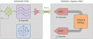 SIS8300-L/DWC8VM1