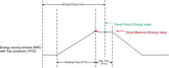 Energy Pickup Index Illustration