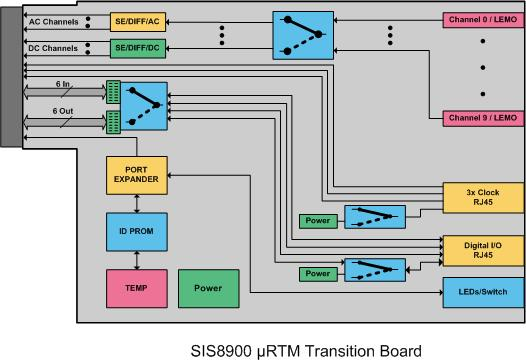 SIS8900 block diagram